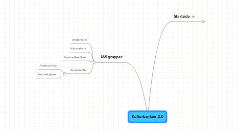 Mind Map: Kulturbanken 2.0