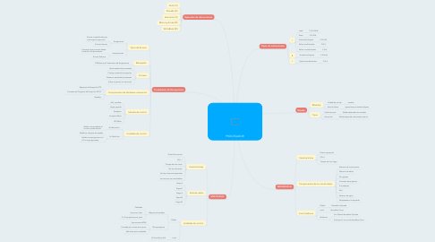 Mind Map: PROCESADOR