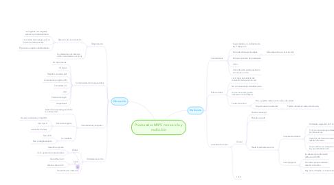 Mind Map: Procesador MIPS monociclo y multiciclo
