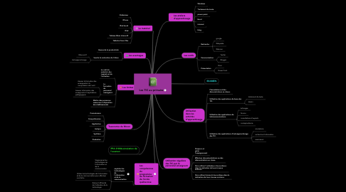 Mind Map: Les TIC au primaire