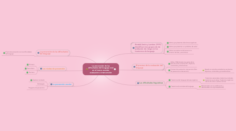 Mind Map: Creating Your Professional Development Plan in 10 steps