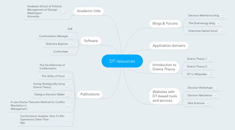 Mind Map: DT resources