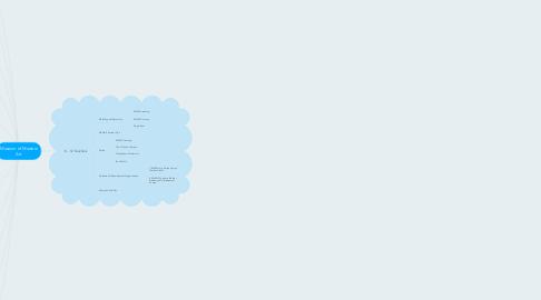 Mind Map: Museum of Modern Art