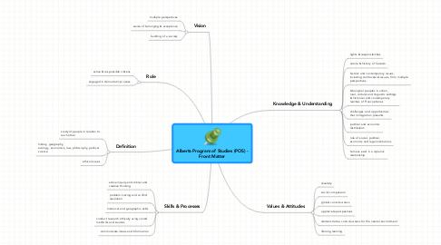 Mind Map: Alberta Program of Studies (POS) - Front Matter