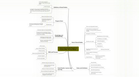 Mind Map: Alberta Social Studies Program of Studies (POS)- The Front Matter