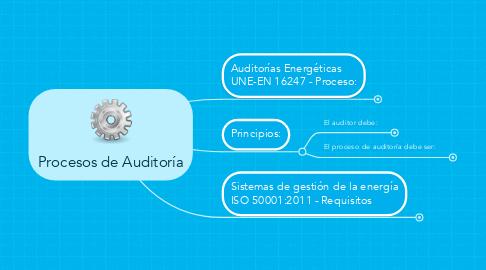 Mind Map: Procesos de Auditoría