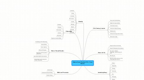 Mind Map: Alberta Social Studies POS - FrontMatter