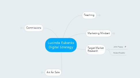 Mind Map: Lucinda Eubanks Digital Strategy