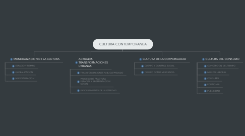 Mind Map: CULTURA CONTEMPORANEA