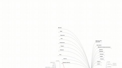 Mind Map: Проект МИКРОФИН