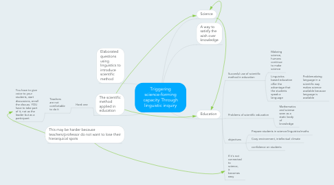Mind Map: Triggering science-forming capacity Through linguistic inquiry