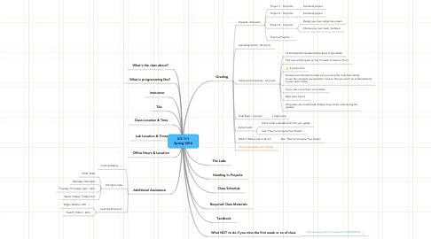 Mind Map: ICS 111 Spring 2016