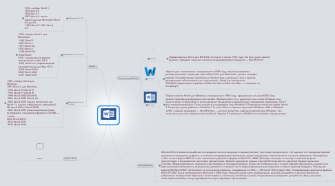 Mind Map: MS Word