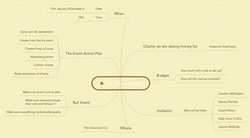 Mind Map: The Jolly Jaunters