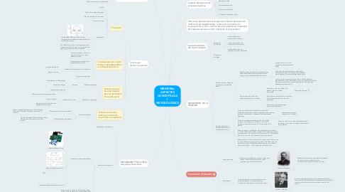 Mind Map: MEMÒRIA: ASPECTES CONCEPTUALS I METODOLÒGICS