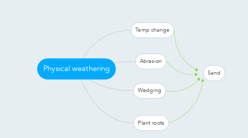 Mind Map: Physical weathering