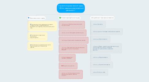 """Mind Map: Стратегія оцінки якості курсу """"Облік зовнішньоекономічної діяльності"""""""