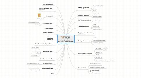 Mind Map: Google AdSense Che Cosa E', Come Funziona