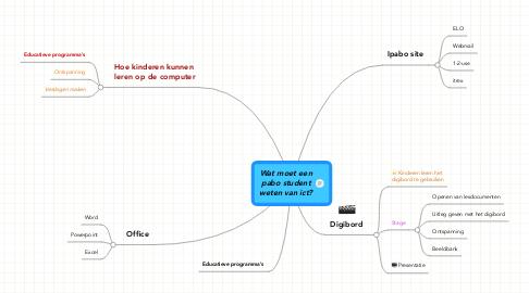Mind Map: Wat moet eenpabo studentweten van ict?