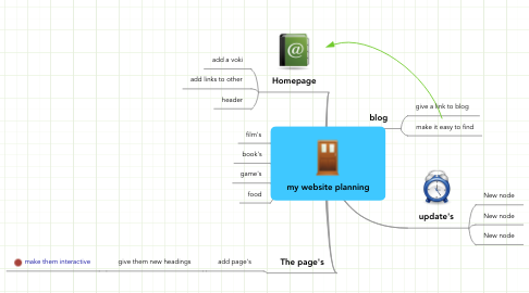 Mind Map: my website planning