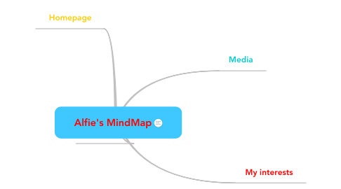 Mind Map: Alfie's MindMap