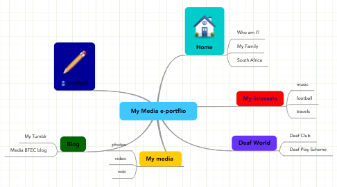Mind Map: My Media e-portflio