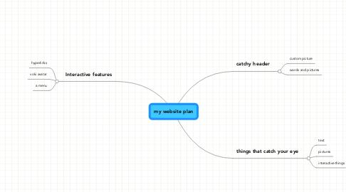 Mind Map: my website plan