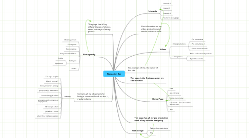 Mind Map: Navigation Bar