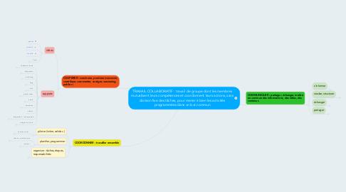 Mind Map: TRAVAIL COLLABORATIF : travail de groupe dont les membres mutualisent leurs compétences et coordonnent leurs actions, sans division fixe des tâches, pour mener à bien les activités programmées dans un but commun