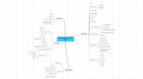 Mind Map: Tallis: Past, Present and Future
