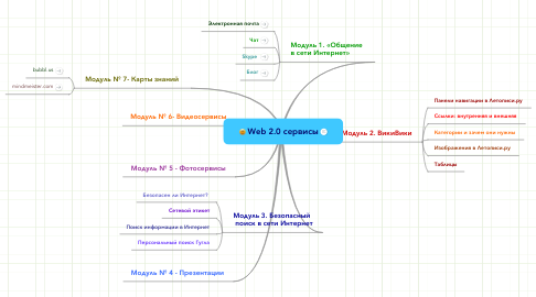 Mind Map: Web 2.0 сервисы