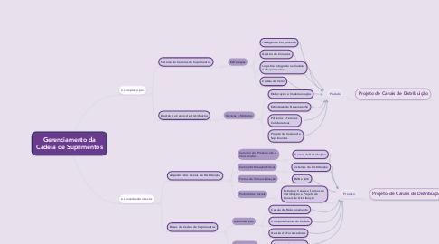 Mind Map: Gerenciamento da Cadeia de Suprimentos