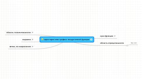 Mind Map: характеристики графика квадратичной функции
