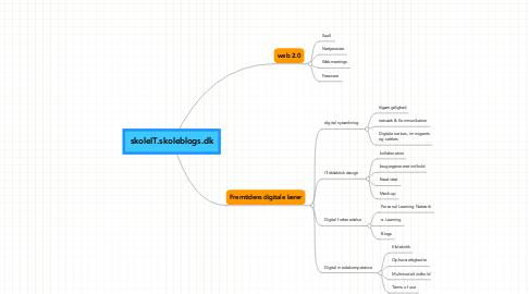 Mind Map: skoleIT.skoleblogs.dk