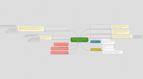 Mind Map: Triggering Science-Forming Capacity through Linguistic Inquiry (HONDA & O'NEIL, 1993)