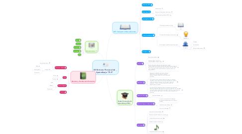 """Mind Map: Mi Entorno Personal de Aprendizaje """"PLE"""""""
