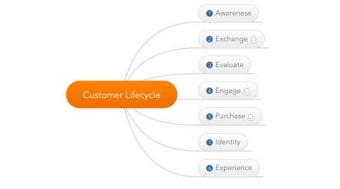Mind Map: Customer Lifecycle