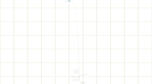 Mind Map: Ísl rannsóknir í UT