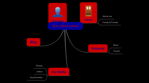 Mind Map: Ryan's Media website