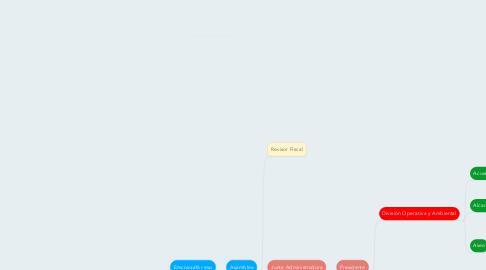 Mind Map: Emcoaaafor esp