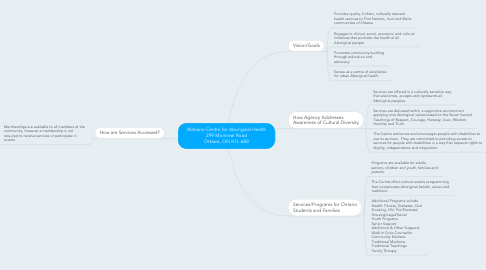 Mind Map: Wabano Centre for Aboriginal Health 299 Montreal Road Ottawa, ON K1L 6B8