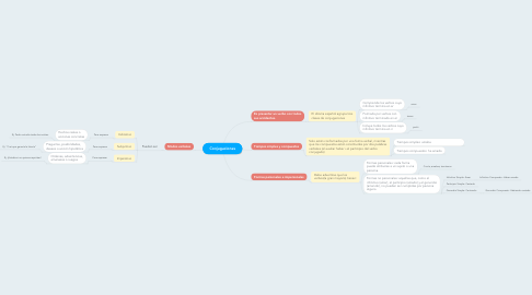 Mind Map: Conjugaciones