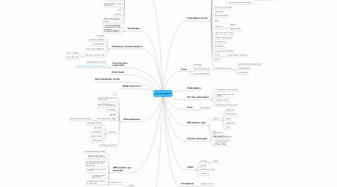 Mind Map: Дизайн-училка