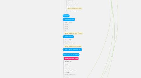Mind Map: NOUVEAU SITE WEB ODYSSEA