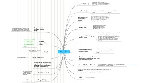 Mind Map: Erl rannsóknir