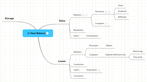Mind Map: Heat Balance