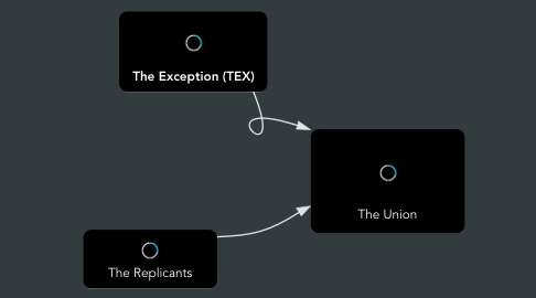 Mind Map: The Union