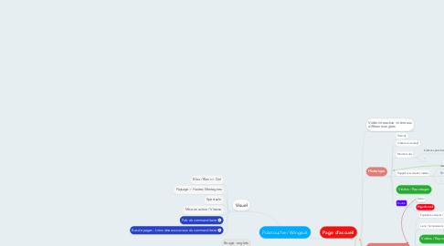 Mind Map: Polatouche / Wingsuit