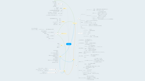 Mind Map: 中村光信