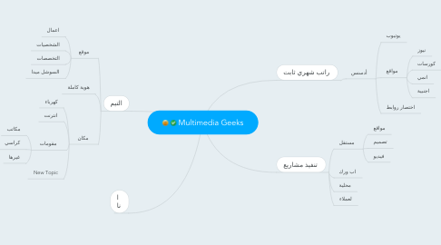 Mind Map: Multimedia Geeks
